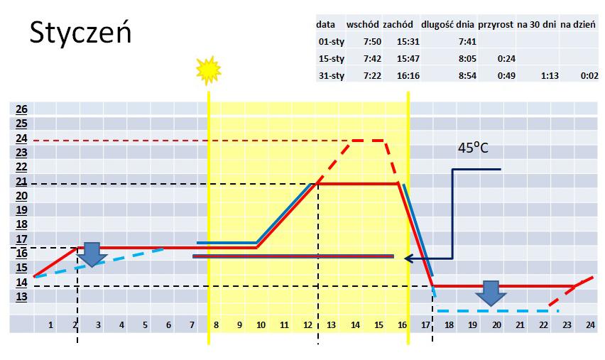 Przykładowy przebieg temperatury w styczniu, średnia dzienna radiacja, na jaką możemy liczyć, to 200-300 J/cm2, minimalne wymagania roślin: 1. grono – 125 J/cm2, 2. grono – 250 J/cm2 standardowy zalecany przebieg temperatury z przesuniętym szczytem temperaturowym na drugą połowę dnia możliwość zwiększenia temperatury w okresie szczytu, przy bardzo słonecznej pogodzie, dodatek na sumę radiacji możliwość obniżania temperatury przy dużym deficycie światła Zalecany okres utrzymania minimalnej temperatury rur na poziomie 45°C Okresy kiedy temperatura wietrzenia powinna być ustawione blisko poziomu zadanej temperatury, element aktywnego klimatu