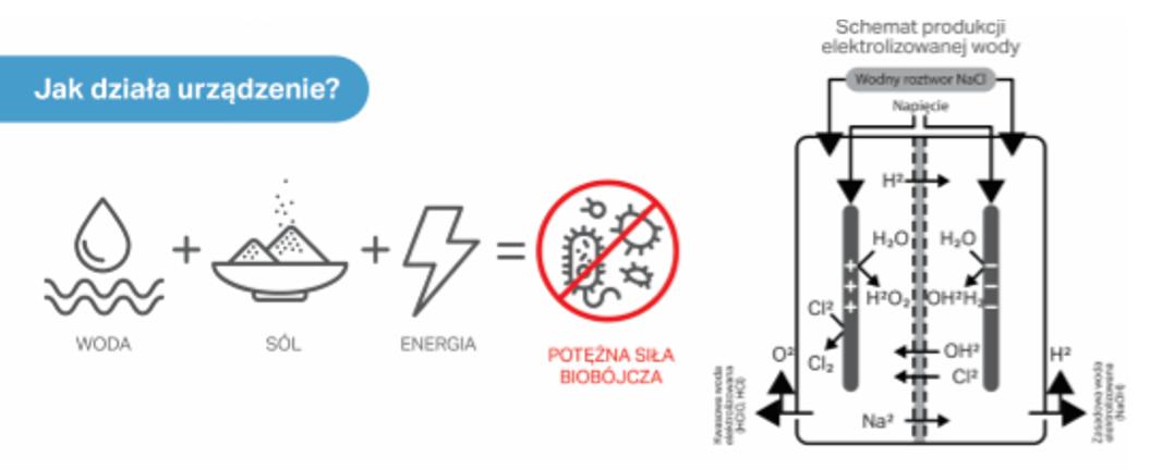 Schemat działania urządzenia do produkcji elektrolizowanej wody ECA – najnowocześniejsza wersja ze specjalną membraną pozwalająca na produkcję ultraczystego kwasu podchlorawego