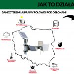 Mechanizm działania systemu Precyzyjnego Doradztwa Agro Smart Lab Sp. z o.o. na bazie urządzeń firmy Metos Polska