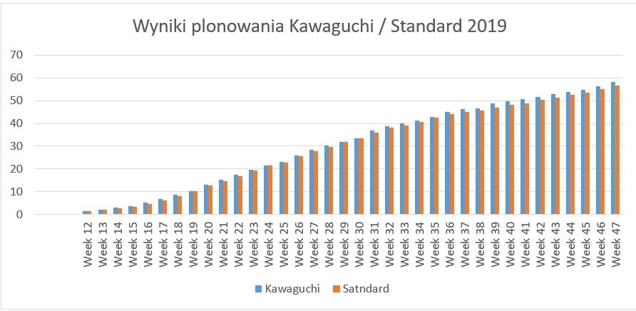 Porównanie plonu Kawaguchi RZ F1 do odmiany standardowej w sezonie 2019