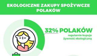 Ekologiczne zakupy Polaków (oprac. Farma Świętokrzyska)