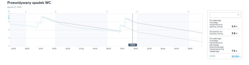 Przewidywany przez e-Gro spadek wilgotności podłoża w istotny sposób ułatwia ustalenie czasu ostatniego podlewania
