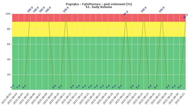 Ryzyko wystąpienia fytoftorozy w tunelowej uprawie papryki w miejscowości Sady Kolonia - dane od 2 sierpnia do 1 września