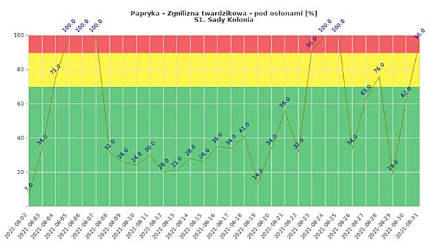 Ryzyko wystąpienia zgnilizny twardzikowej w tunelowej uprawie papryki w miejscowości Sady Kolonia - dane od 2 sierpnia do 1 września