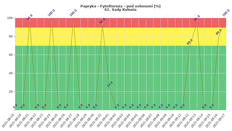 Zagrożenie monitorowanej plantacji papryki uprawianej w tunelu rozwojem fytoftorozy (dane od 19 sierpnia do 17 września)