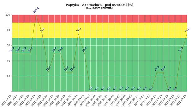 Zagrożenie rozwojem alternariozy monitorowanej uprawy papryki w tunelach (dane od 20 sierpnia do 18 września, Sady Kolonia)