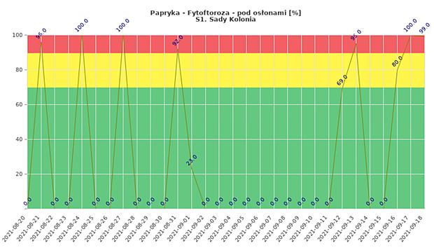 Zagrożenie rozwojem fytoftorozy monitorowanej uprawy papryki w tunelach (dane od 20 sierpnia do 18 września, Sady Kolonia)