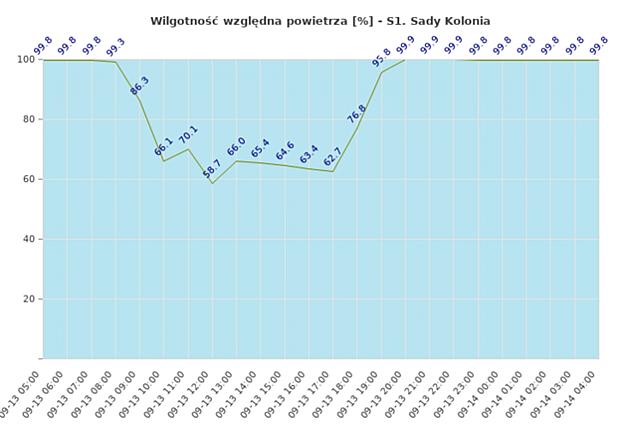 Wilgotność względna powietrza - dane z monitorowanej plantacji papryki, m. Sady Kolonia (13 i 14 września)