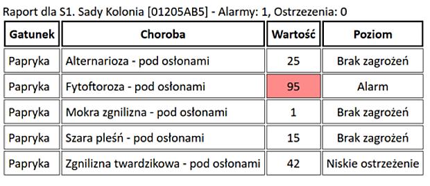 Raport zagrożeń ze strony wybranych chorób dla uprawy papryki z miejscowości Sady Kolonia