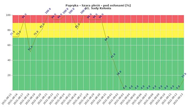 Szara pleśń na monitorowanej plantacji papryki w miejscowości Sady Kolonia - zagrożenie infekcją w okresie od 15 sierpnia do 13 września 2021