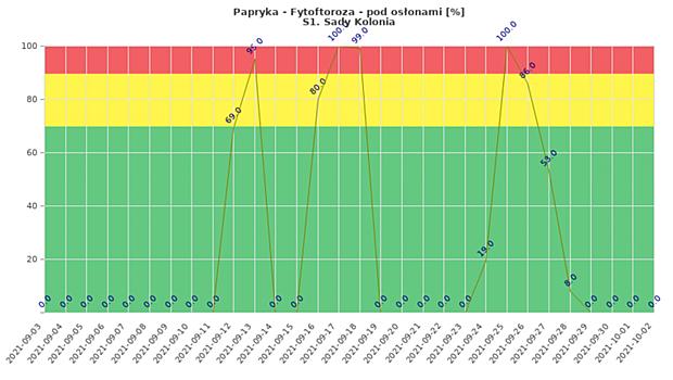 Zagrożenie papryki w tunelach porażeniem przez fytoftorozę (wrzesień 2021)