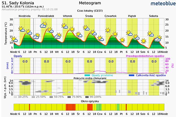 Tygodniowa prognoza pogody dla okolicy m. Sady Kolonia