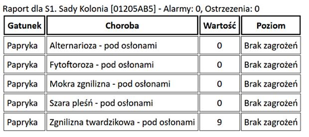 Raport zagrożeń dla plantacji papryki w m. Sady Kolonia